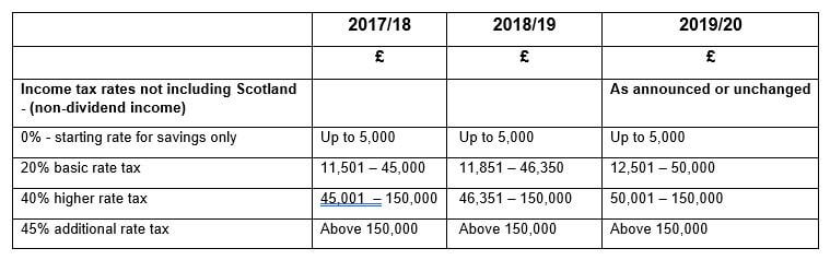 table showing income tax rates for 2017, 2018, 2019 and 2020
